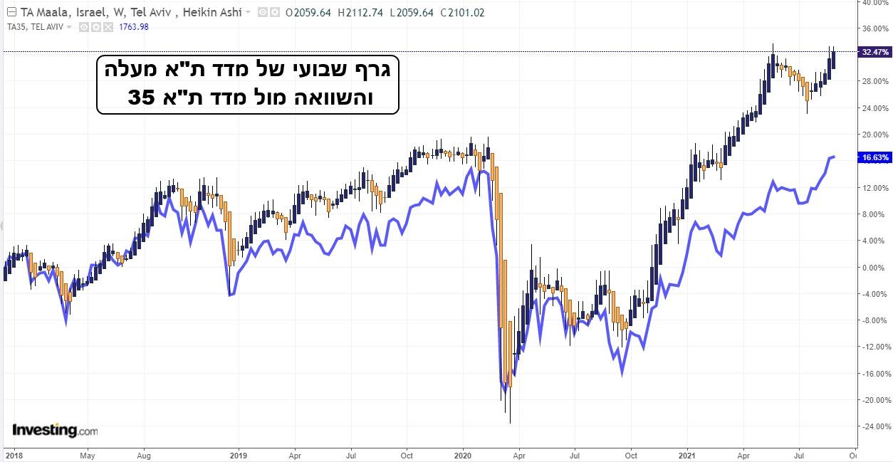 ישנו יתרון ברור לסהכ המניות שבתא מעלה מאשר הסהכ שבמדד הכללי